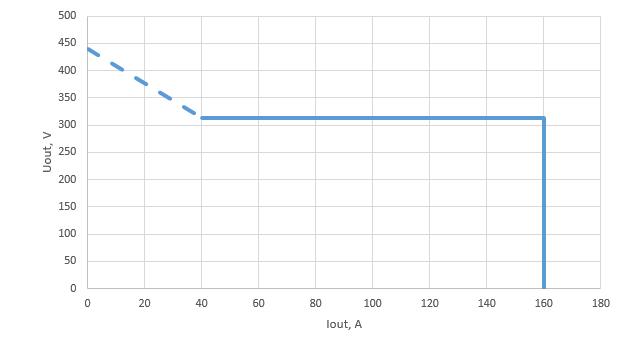 Вольт амперная характеристика СПТП-160-312